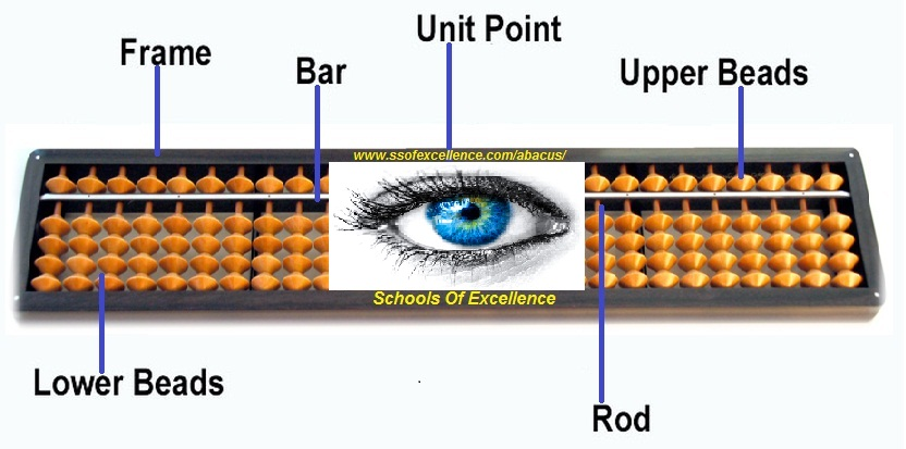 Schools Of Excellence provide world class training of Abacus. Best study material, Best and unique features with proven marketing strategy, So why do you think a lot, Start your own Abacus centre with Schools Of Excellence. http://ssofexcellence.com/abacus/